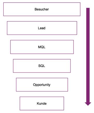 Inbound-Marketing: So steigern Sie Ihren Erfolg im Lead-Management.
