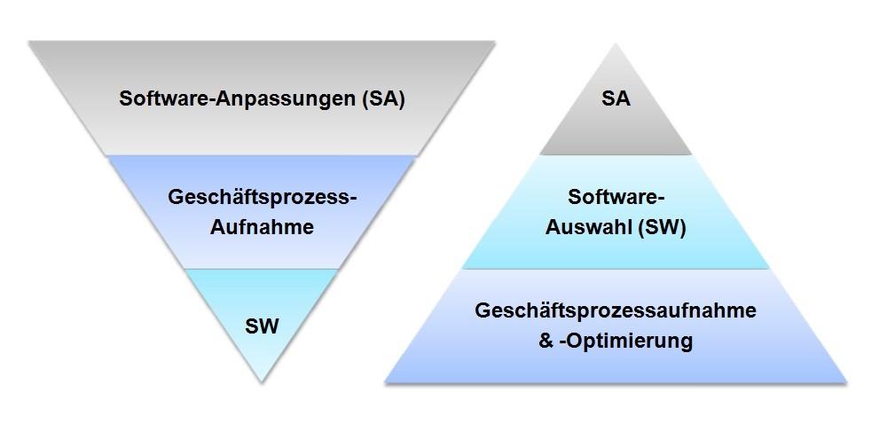 Die Wichtigkeit der CRM Softwareauswahl für den Erfolg des Unternehmens