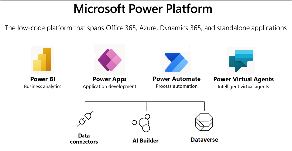 Microsoft Dynamics 365 & PowerPlatform – So einfach anpassbar, wie noch nie