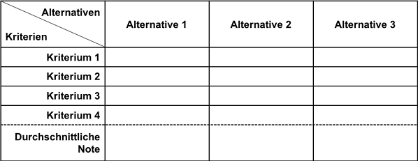 Entscheidungsmatrix