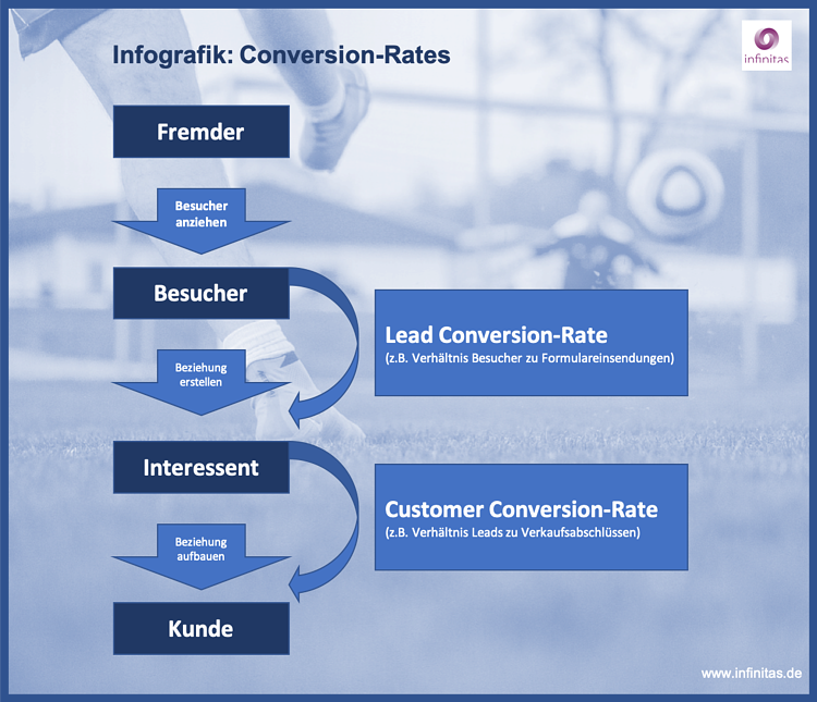 Infografik Conversion-Rate