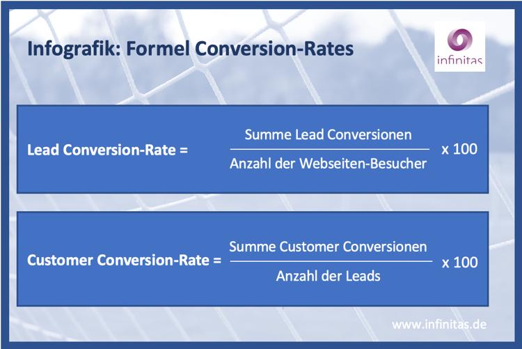 Infografik Formel Conversion Rate