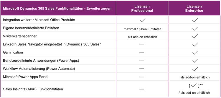 Microsoft Dynamics 365 Sales: Finden Sie die richtige Lizenz.