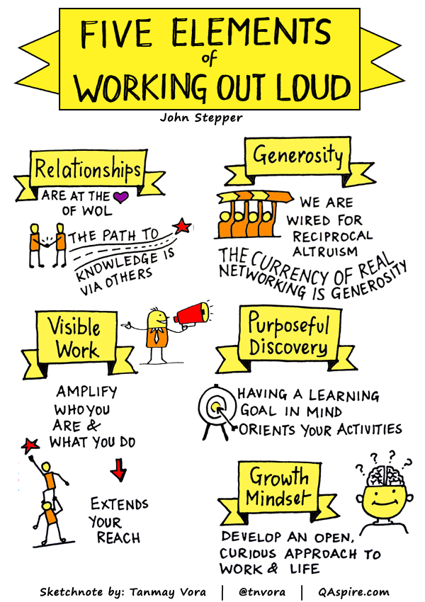 Five elements of Working out Loud.